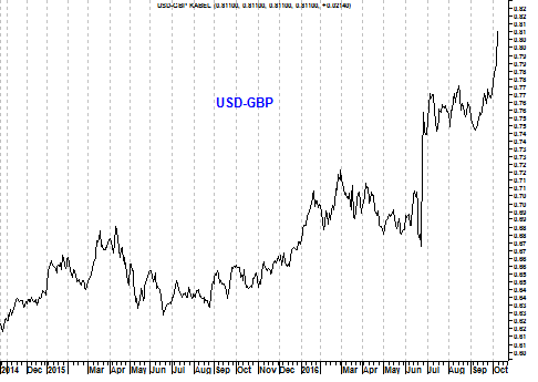Grafiek valutapaar USD/GBP