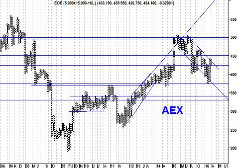 Grafiek AEX Index