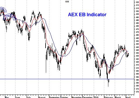 Grafiek EB-indicator AEX Index