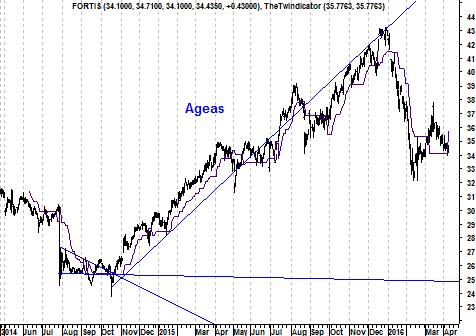 Grafiek aandeel Ageas