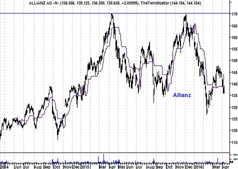 Grafiek aandeel Allianz