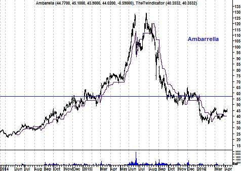 Grafiek aandeel Ambarella