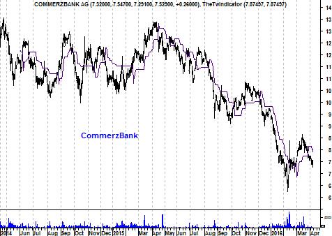 Grafiek aandeel Commerzbank
