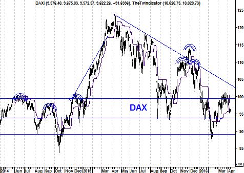Grafiek DAX Index