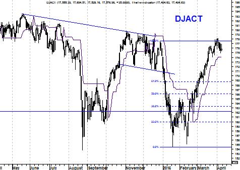 Grafiek Dow Jones Index