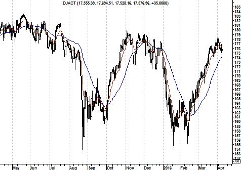 Grafiek EB-indicator Dow Jones Index