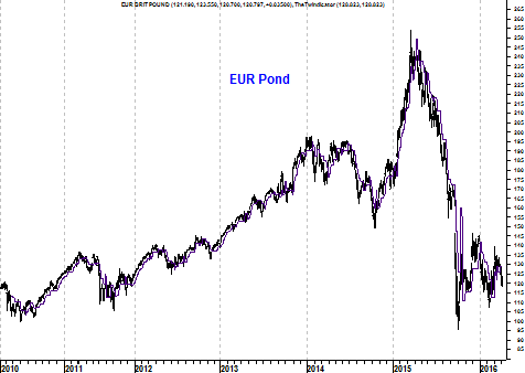 Grafiek valutapaar EUR/GBP