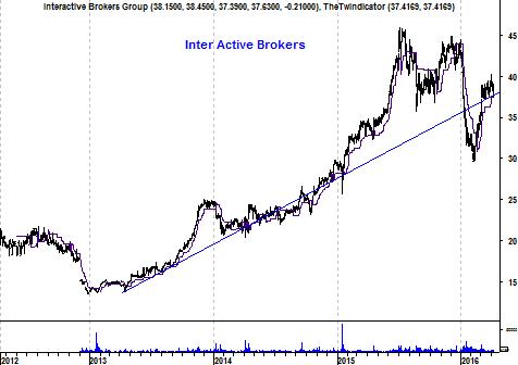 Grafiek aandeel InterActive Brokers