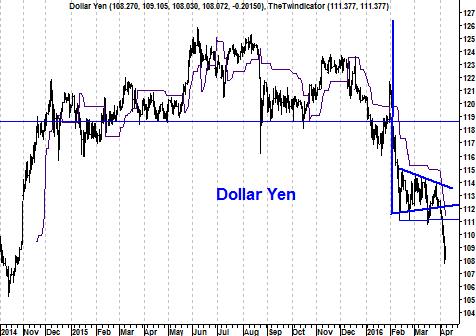 Grafiek valutapaar USD/JPY