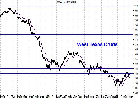 Grafiek WTI-olieprijs