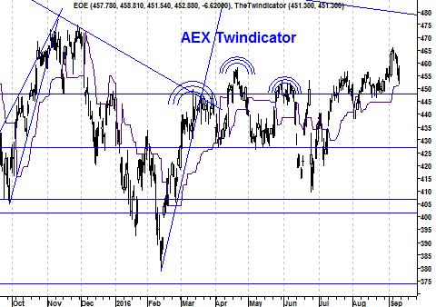 Koers twindicator AEX Index