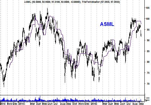 Koers aandeel ASML