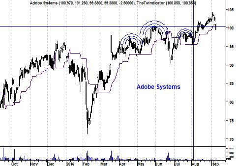 Koers aandeel Adobe Systems