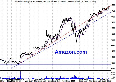 Koers aandeel Amazon