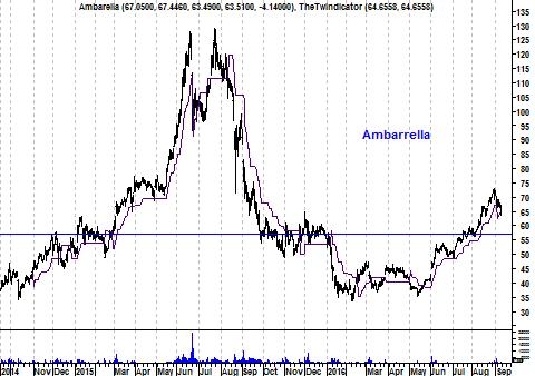Koers aandeel Ambarella
