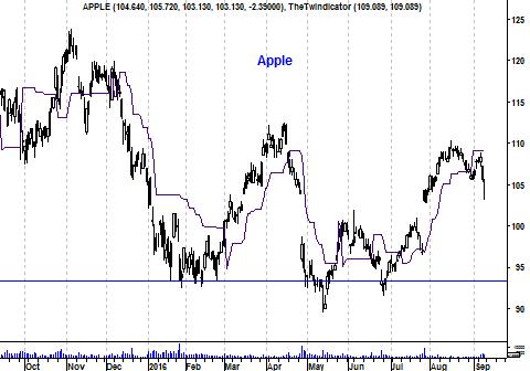Koers aandeel Apple