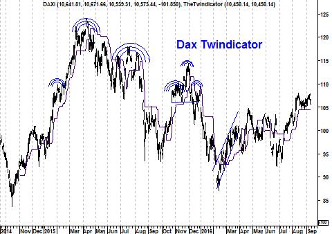 Koers twinidcator DAX Index