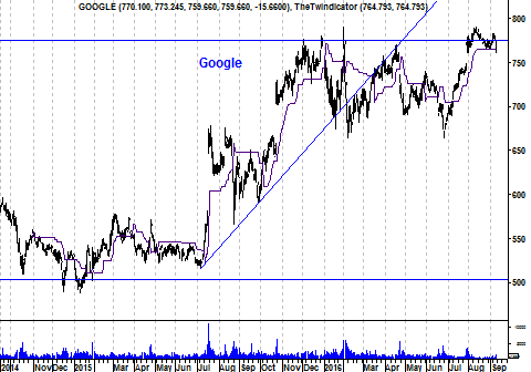 Koers aandeel Google