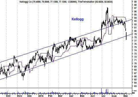 Koers aandeel Kellogg's