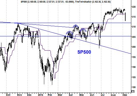Koers S&P 500 Index