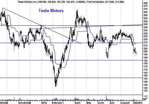 Koers aandeel Tesla