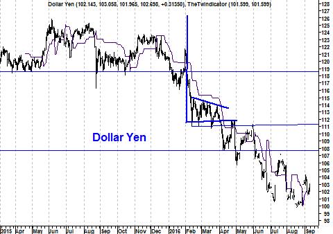 Koers valutapaar USD/JPY