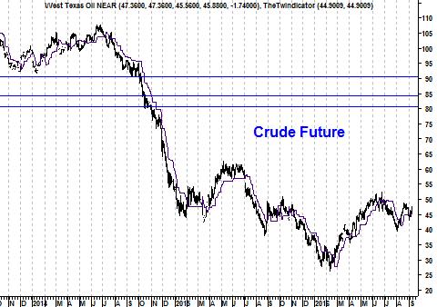 Koers Crude olieprijs