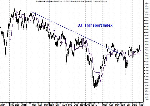 Koers Dow Jones transportindex