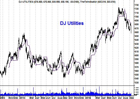 Koers Dow Jones utilitiesindex