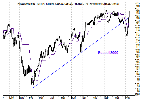 Grafiek Russell 2000 Index