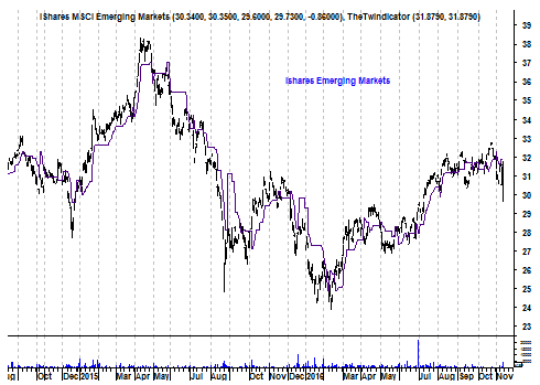 Grafiek Ishares emerging markets-tracker