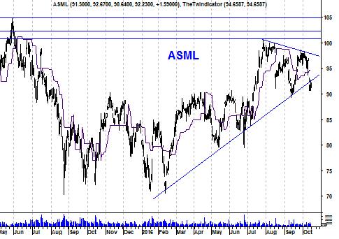 Grafiek aandeel ASML