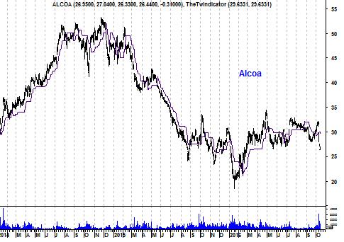 Grafiek aandeel Alcoa