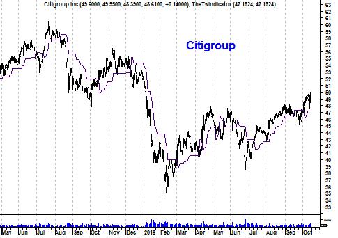 Grafiek aandeel Citigroup