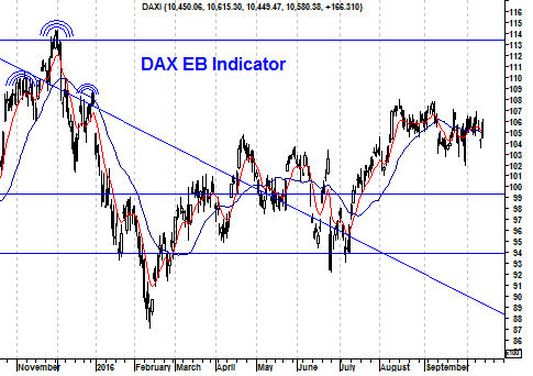 Grafiek EB-indicator DAX Index