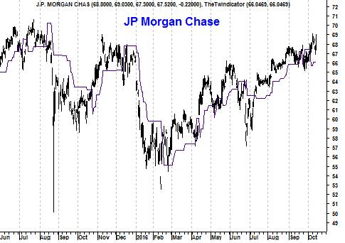 Grafiek aandeel JP Morgan Chase