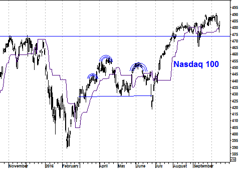 Grafiek Nasdaq 100 Index