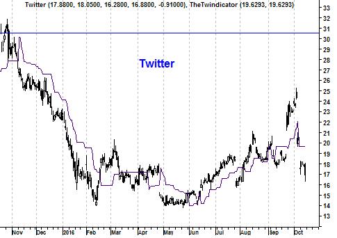 Grafiek aandeel Twitter