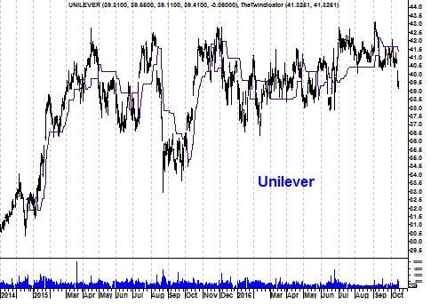 Grafiek aandeel Unilever