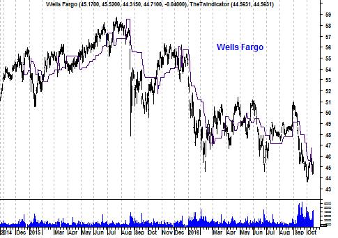 Grafiek aandeel Wells Fargo