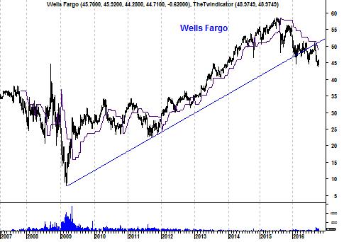 Langetermijngrafiek aandeel Wells Fargo