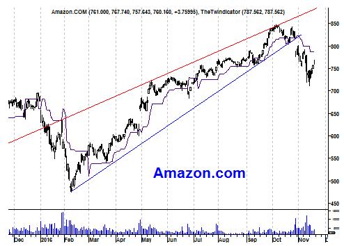 Grafiek aandeel Amazon.com