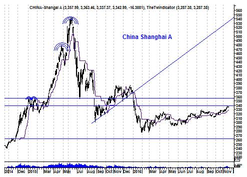 Grafiek Chinese Shanghai A-shares