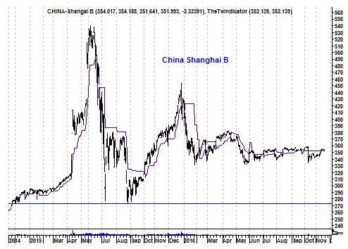 Grafiek Chinese Shanghai B-shares
