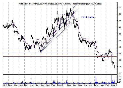 Grafiek aandeel FirstSolar