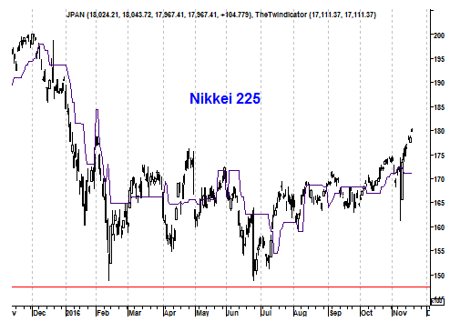Grafiek Japanse Nikkei 225 Index