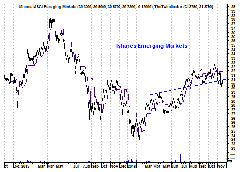 Grafiek iShares emerging markets-ETF