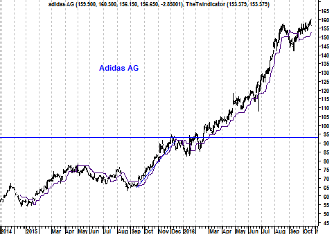 Grafiek aandeel Adidas