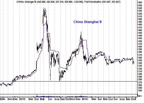 Grafiek Chines B-shares