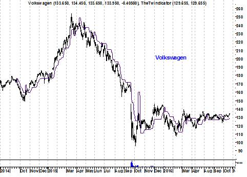 Grafiek aandeel Volkswagen